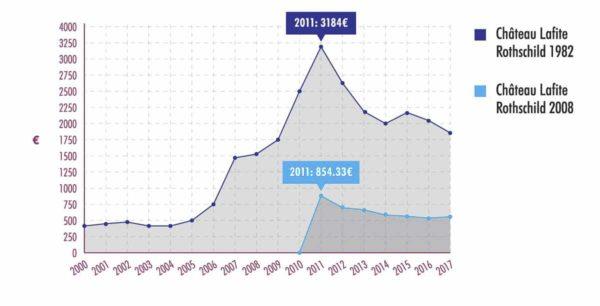 拉菲1982年份與近年期酒價格漲勢對比圖 (2000年起數據)
