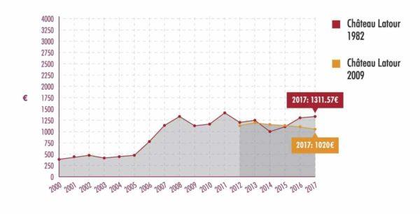拉圖1982年份與近年期酒價格漲勢對比圖 (2000年起數據)
