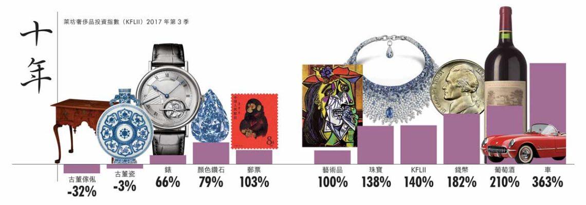 萊坊奢侈品投資指數(KFLII)2017年第3季