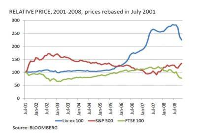葡萄酒與股市指數只有微弱甚至負相關,價格波動亦較小。圖片來源:Bloomberg